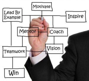 Leading, Coaching, Mentoring